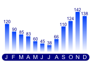 Average Monthly Rainfall - mm